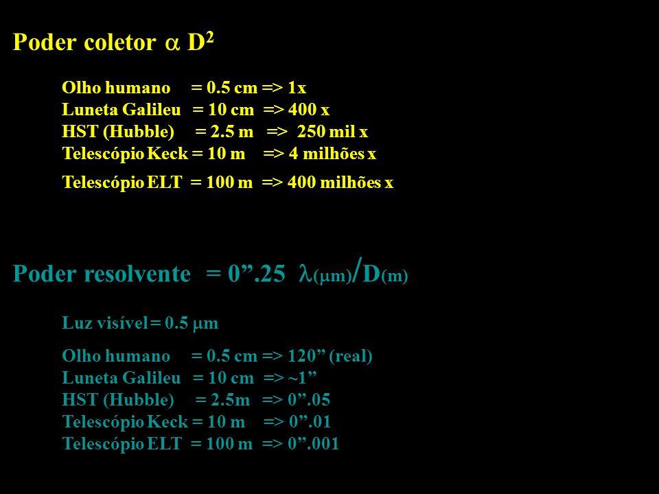 Poder resolvente = 0 .25 (m)/D(m)