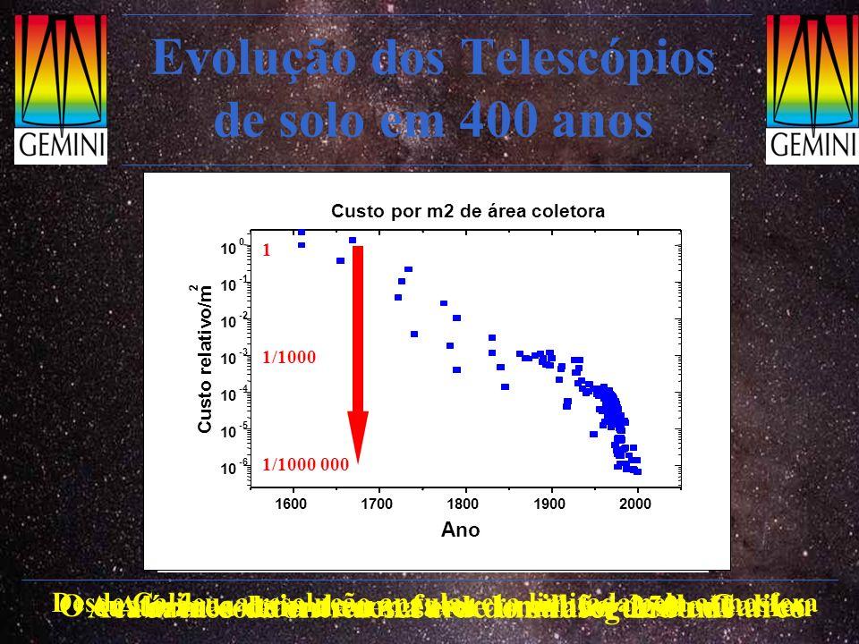Evolução dos Telescópios de solo em 400 anos