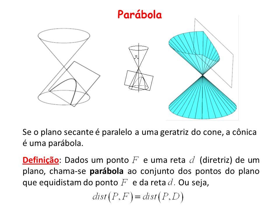 Parábola Se o plano secante é paralelo a uma geratriz do cone, a cônica é uma parábola.