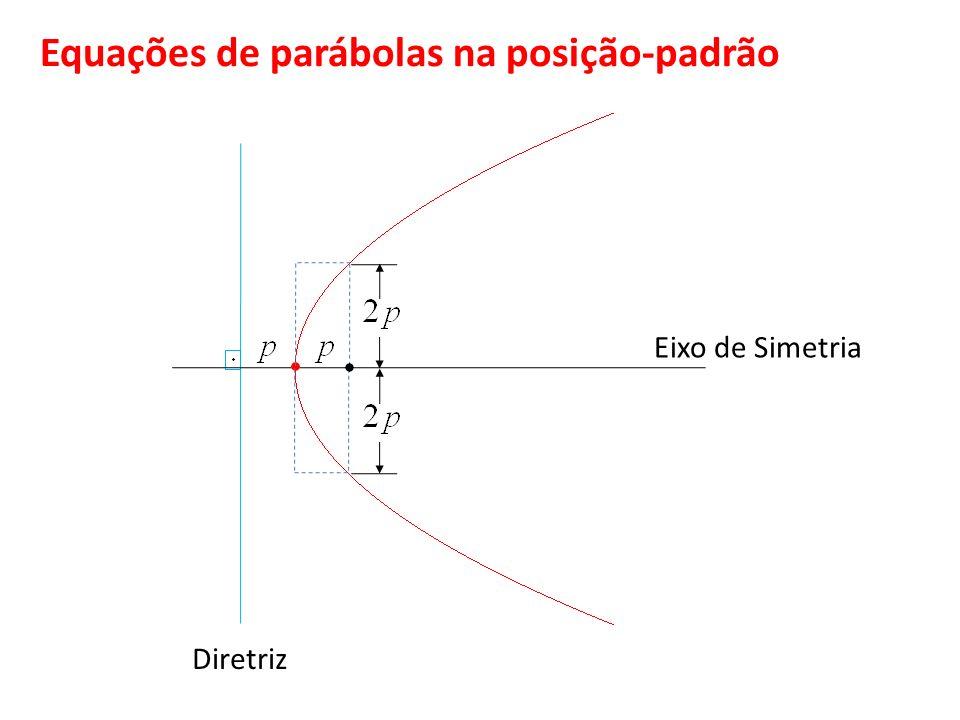 Equações de parábolas na posição-padrão