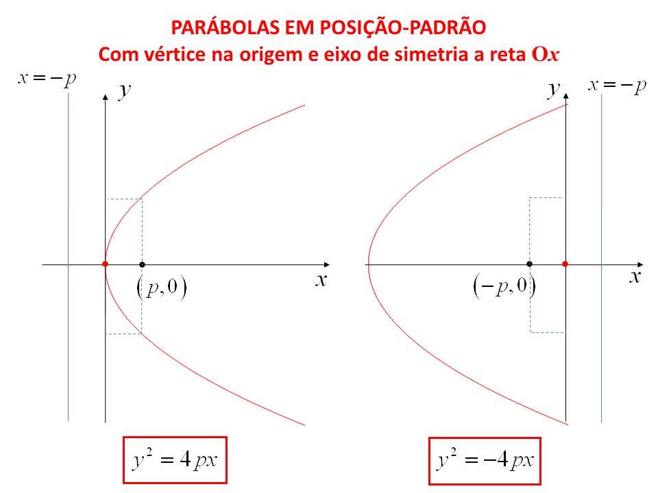 PARÁBOLAS EM POSIÇÃO-PADRÃO