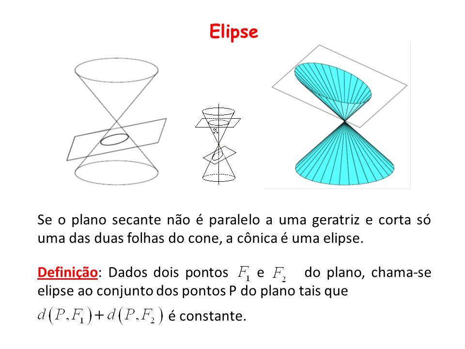 Elipse Se o plano secante não é paralelo a uma geratriz e corta só uma das duas folhas do cone, a cônica é uma elipse.