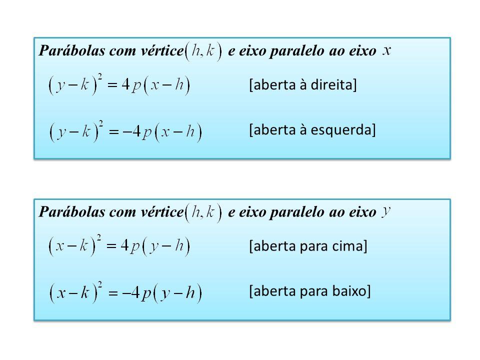 Parábolas com vértice e eixo paralelo ao eixo