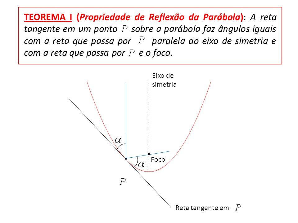TEOREMA I (Propriedade de Reflexão da Parábola): A reta tangente em um ponto sobre a parábola faz ângulos iguais com a reta que passa por paralela ao eixo de simetria e com a reta que passa por e o foco.