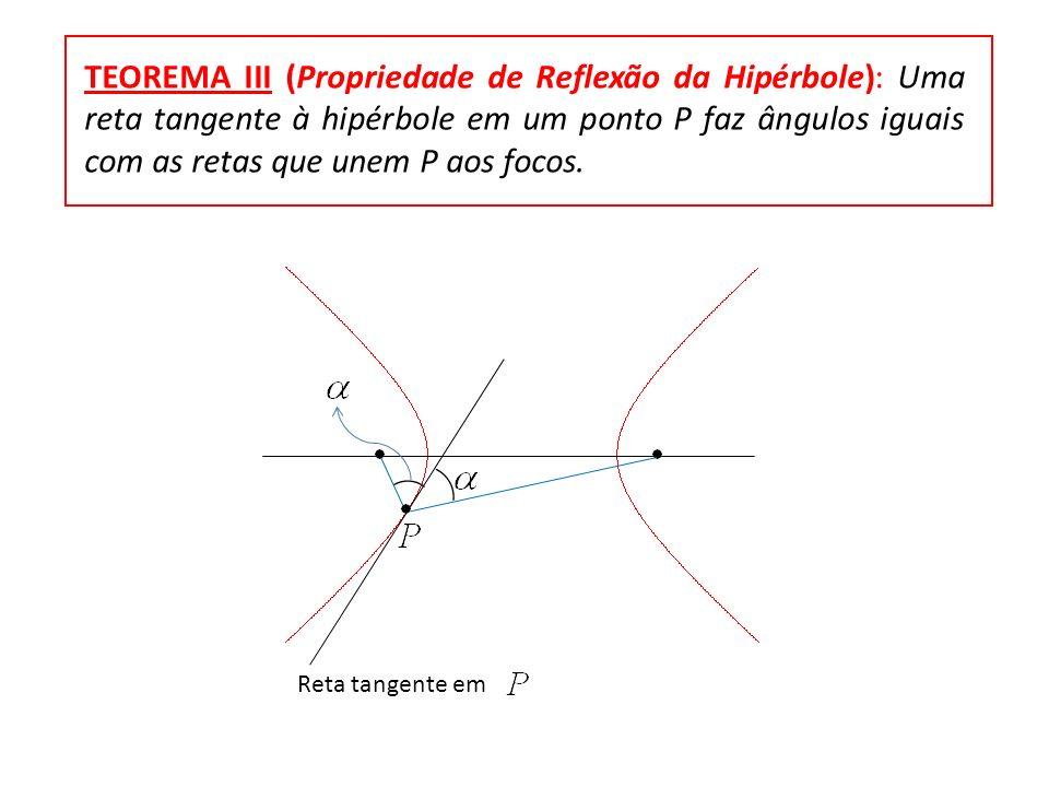 TEOREMA III (Propriedade de Reflexão da Hipérbole): Uma reta tangente à hipérbole em um ponto P faz ângulos iguais com as retas que unem P aos focos.