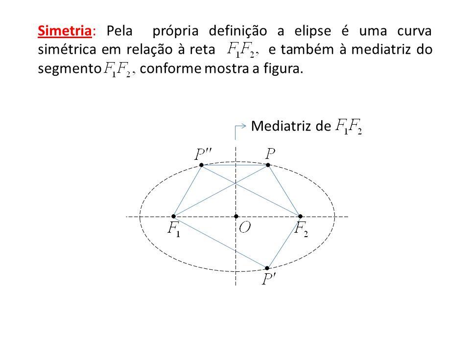 Simetria: Pela própria definição a elipse é uma curva simétrica em relação à reta e também à mediatriz do segmento conforme mostra a figura.
