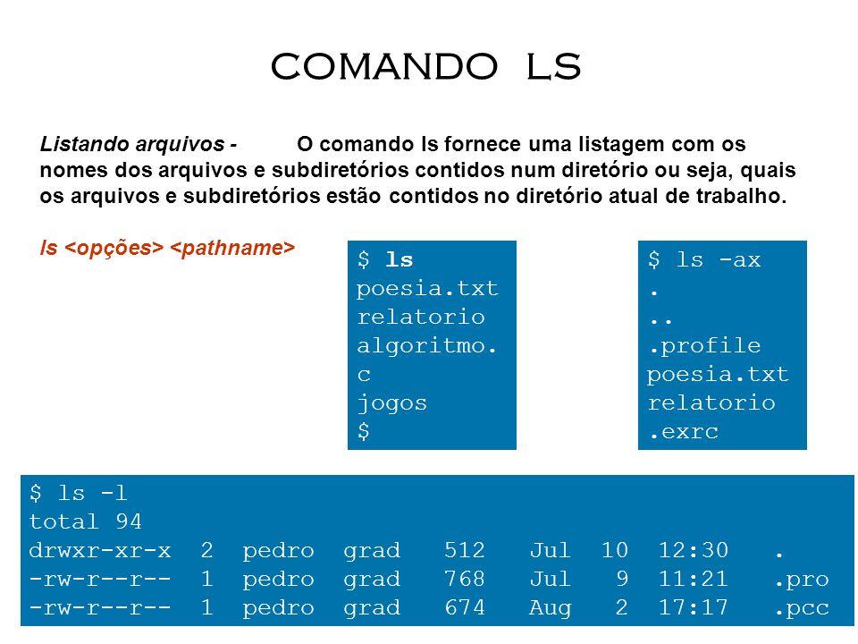 COMANDO LS $ ls poesia.txt relatorio algoritmo.c jogos $ $ ls -ax . ..