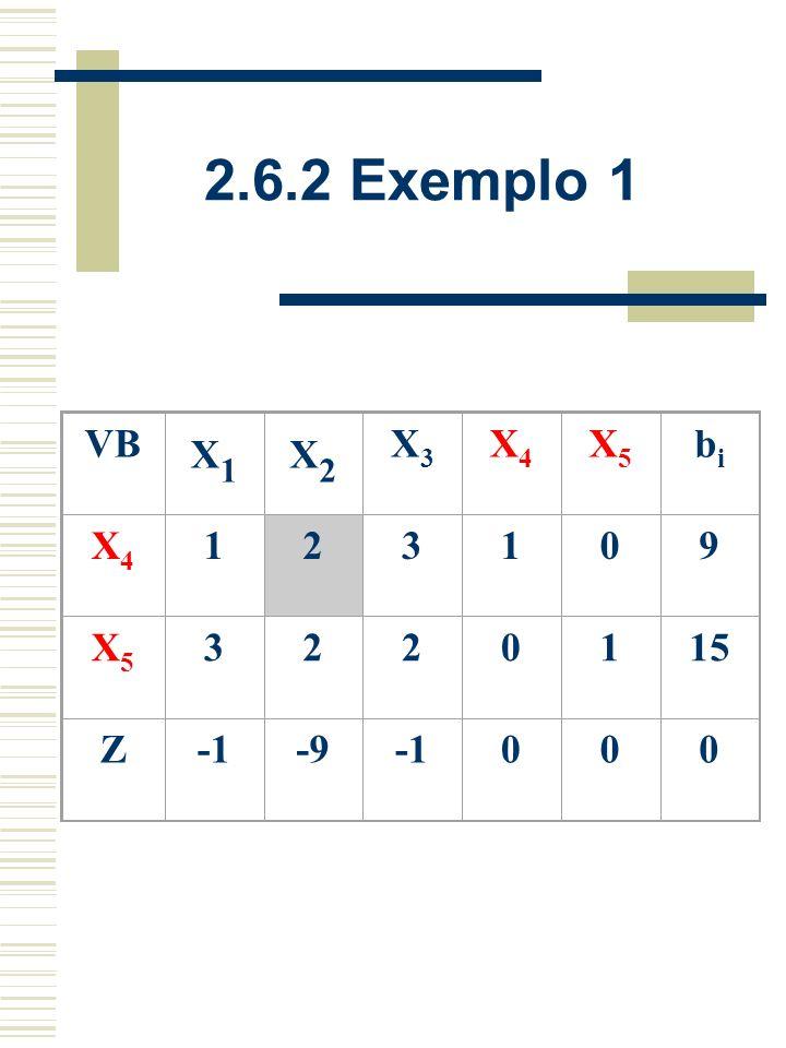 2.6.2 Exemplo 1 VB X1 X2 X3 X4 X5 bi 1 2 3 9 15 Z -1 -9