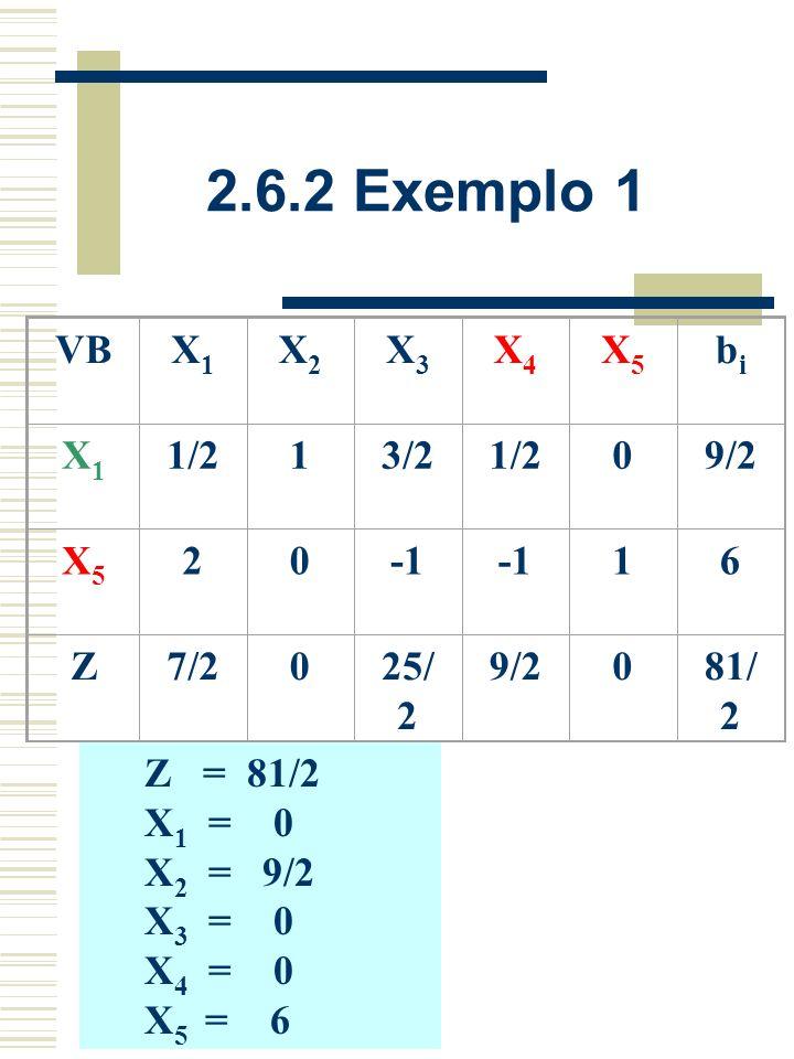 2.6.2 Exemplo 1 VB X1 X2 X3 X4 X5 bi 1/2 1 3/2 9/2 2 -1 6 Z 7/2 25/2