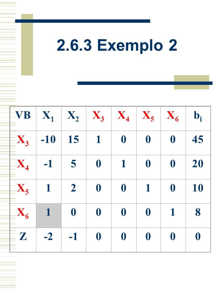 2.6.3 Exemplo 2 VB X1 X2 X3 X4 X5 X6 bi -10 15 1 45 -1 5 20 2 10 8 Z