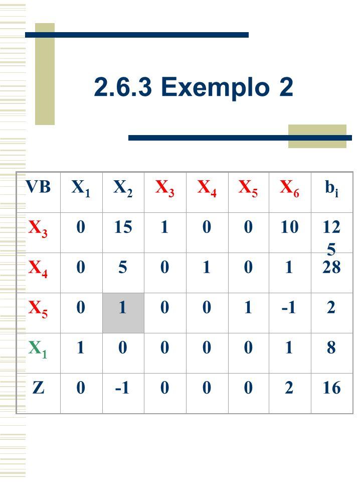 2.6.3 Exemplo 2 VB X1 X2 X3 X4 X5 X6 bi 15 1 10 125 5 28 -1 2 8 Z 16