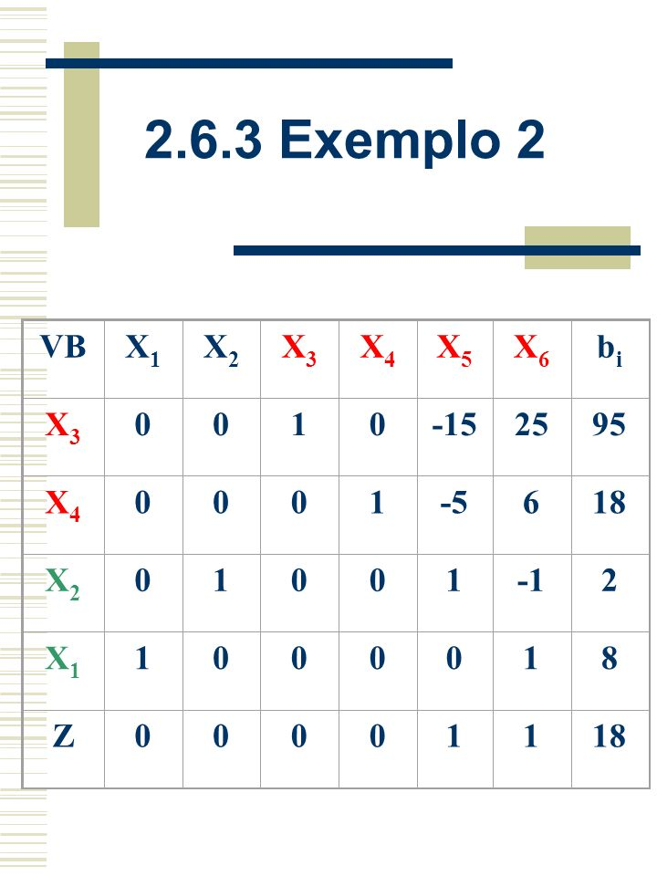 2.6.3 Exemplo 2 VB X1 X2 X3 X4 X5 X6 bi 1 -15 25 95 -5 6 18 -1 2 8 Z