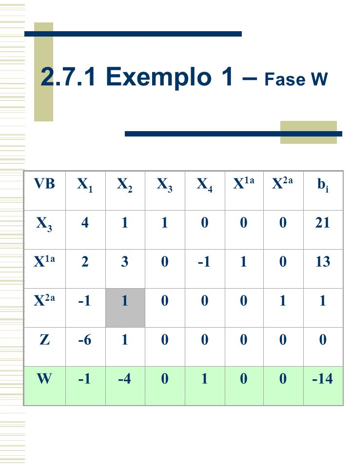 2.7.1 Exemplo 1 – Fase W VB X1 X2 X3 X4 X1a X2a bi 4 1 21 2 3 -1 13 Z