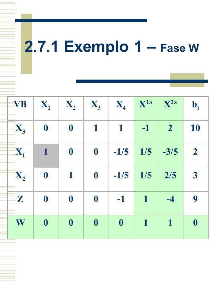 2.7.1 Exemplo 1 – Fase W VB X1 X2 X3 X4 X1a X2a bi 1 -1 2 10 -1/5 1/5