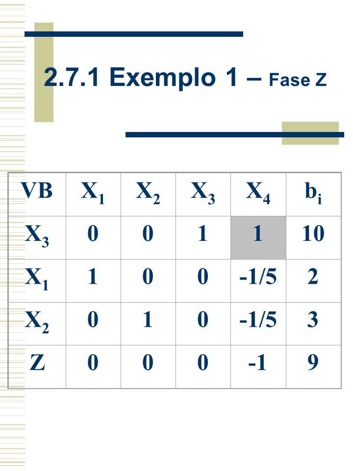 2.7.1 Exemplo 1 – Fase Z VB X1 X2 X3 X4 bi 1 10 -1/5 2 3 Z -1 9