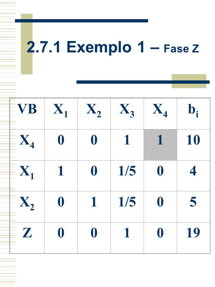 2.7.1 Exemplo 1 – Fase Z VB X1 X2 X3 X4 bi 1 10 1/5 4 5 Z 19