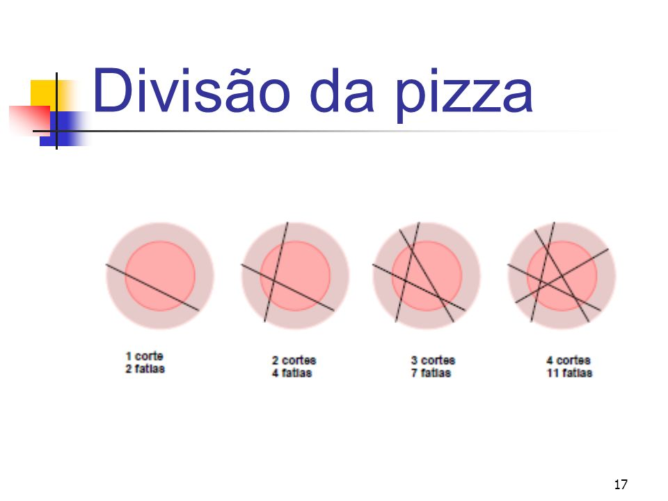 Divisão da pizza 17 273 17