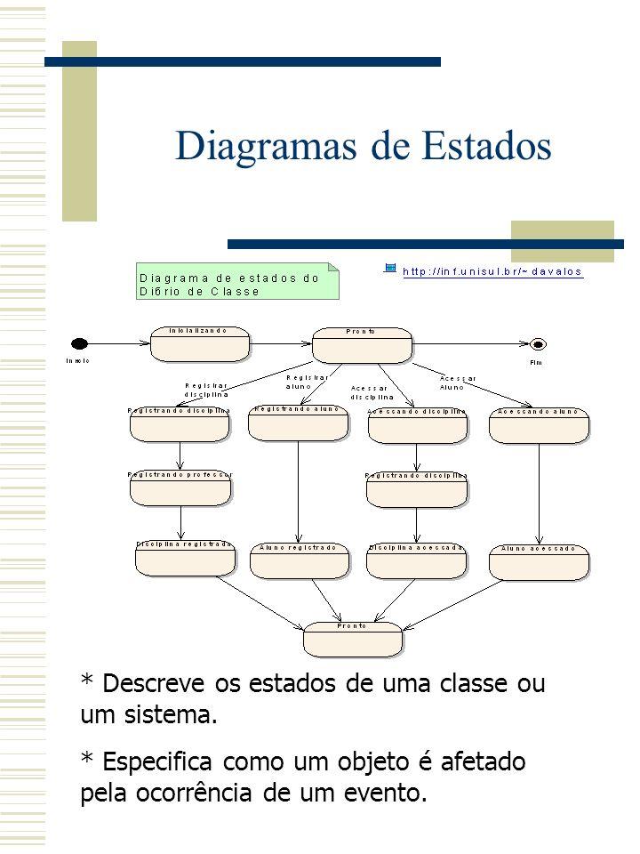 Diagramas de Estados* Descreve os estados de uma classe ou um sistema.