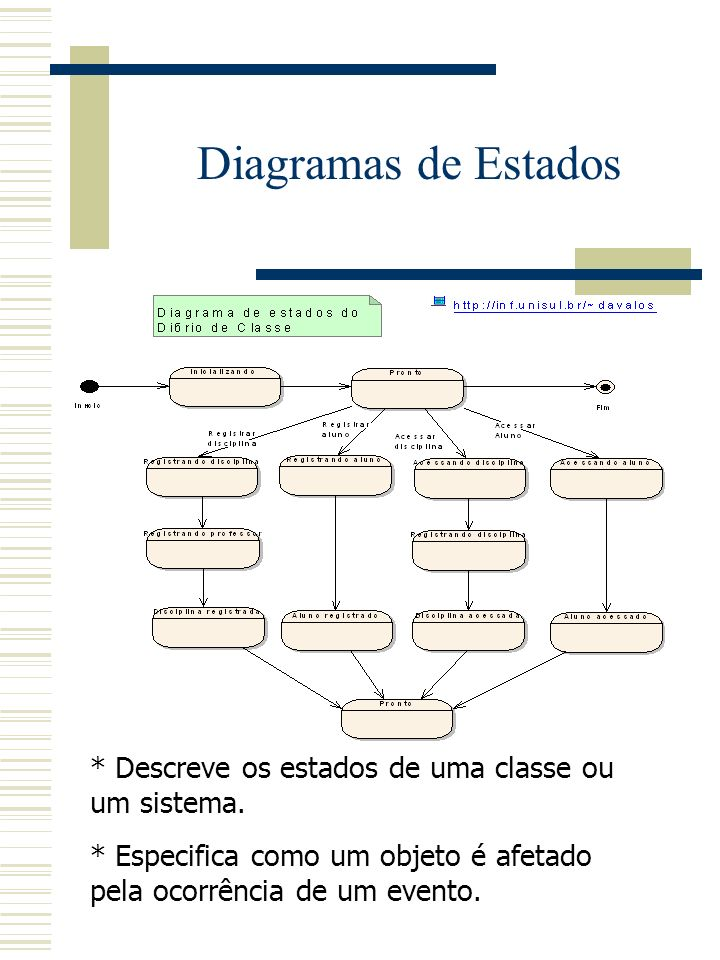 Diagramas de Estados * Descreve os estados de uma classe ou um sistema.