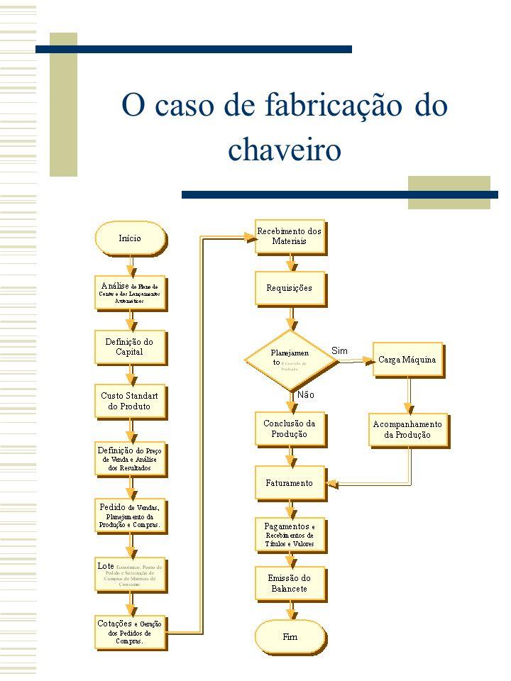 O caso de fabricação do chaveiro