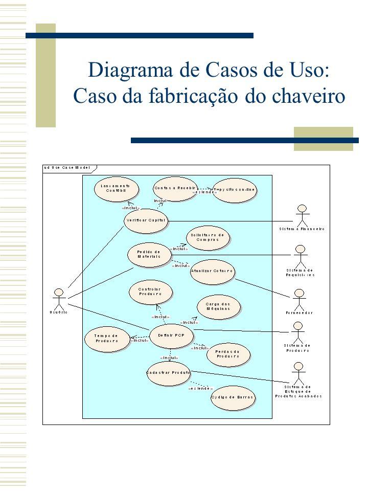 Diagrama de Casos de Uso: Caso da fabricação do chaveiro