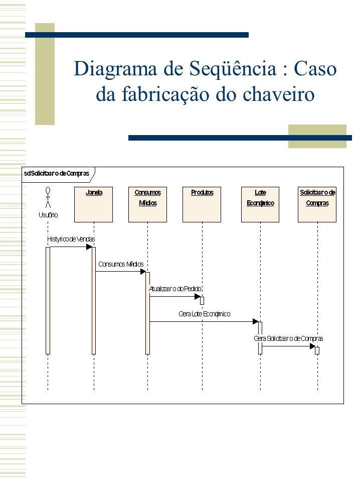 Diagrama de Seqüência : Caso da fabricação do chaveiro