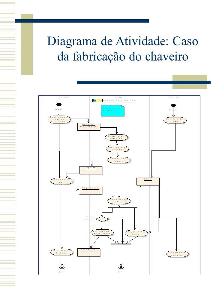 Diagrama de Atividade: Caso da fabricação do chaveiro