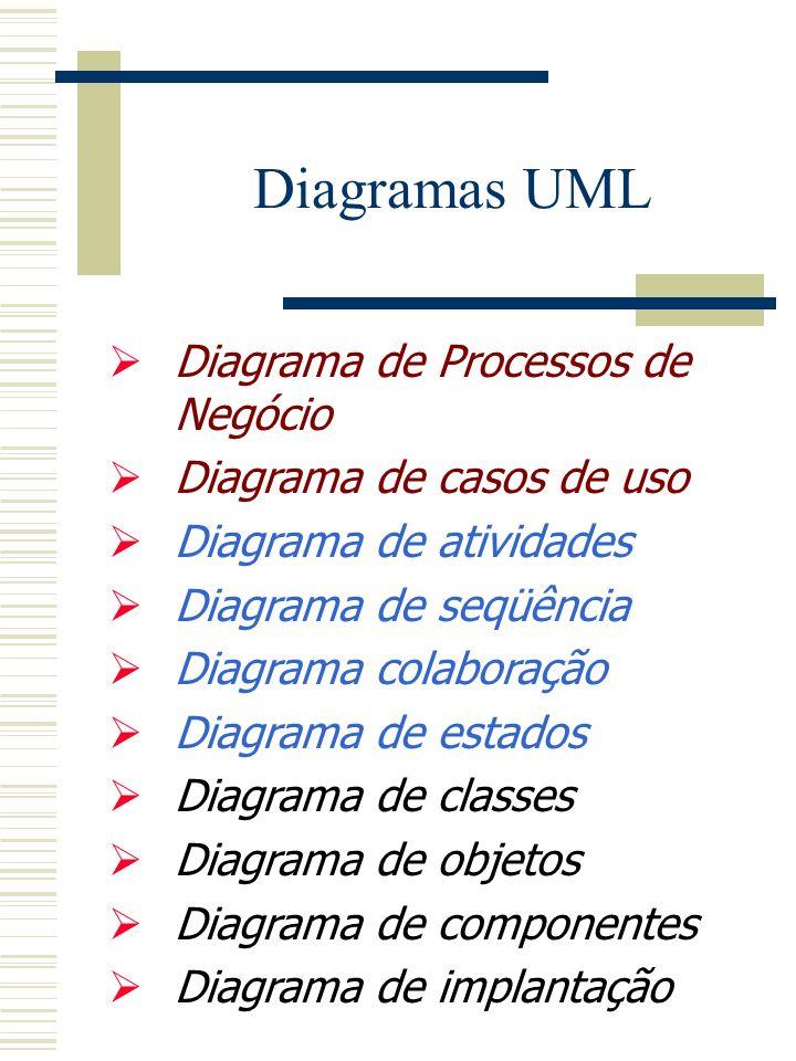 Diagramas UML Diagrama de Processos de Negócio