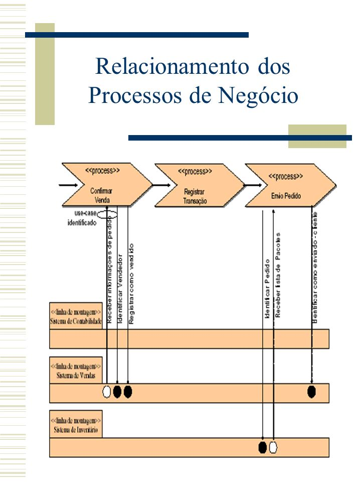 Relacionamento dos Processos de Negócio