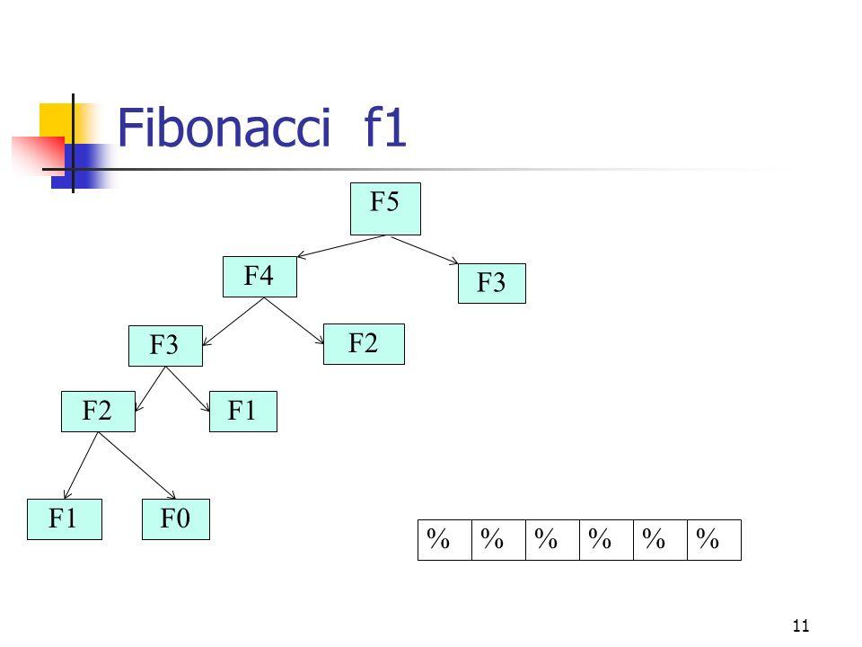 Fibonacci f1 F5 F4 F3 F3 F2 F2 F1 F1 F0 % % % % % %