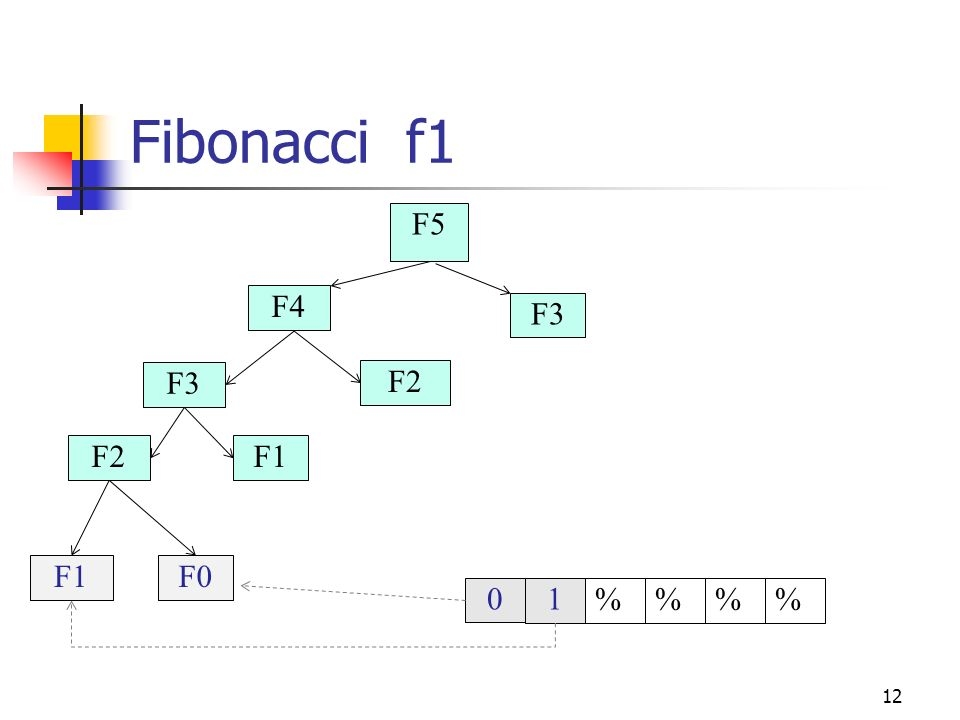 Fibonacci f1 F5 F4 F3 F3 F2 F2 F1 F1 F0 1 % % % %