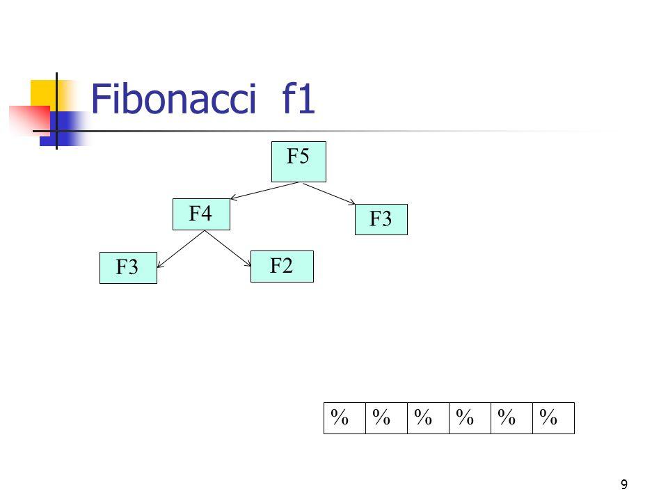 Fibonacci f1 F5 F4 F3 F3 F2 % % % % % %