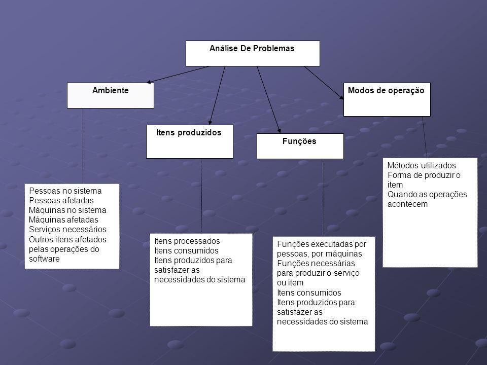 Análise De Problemas Ambiente. Itens produzidos. Funções. Modos de operação. Itens processados.