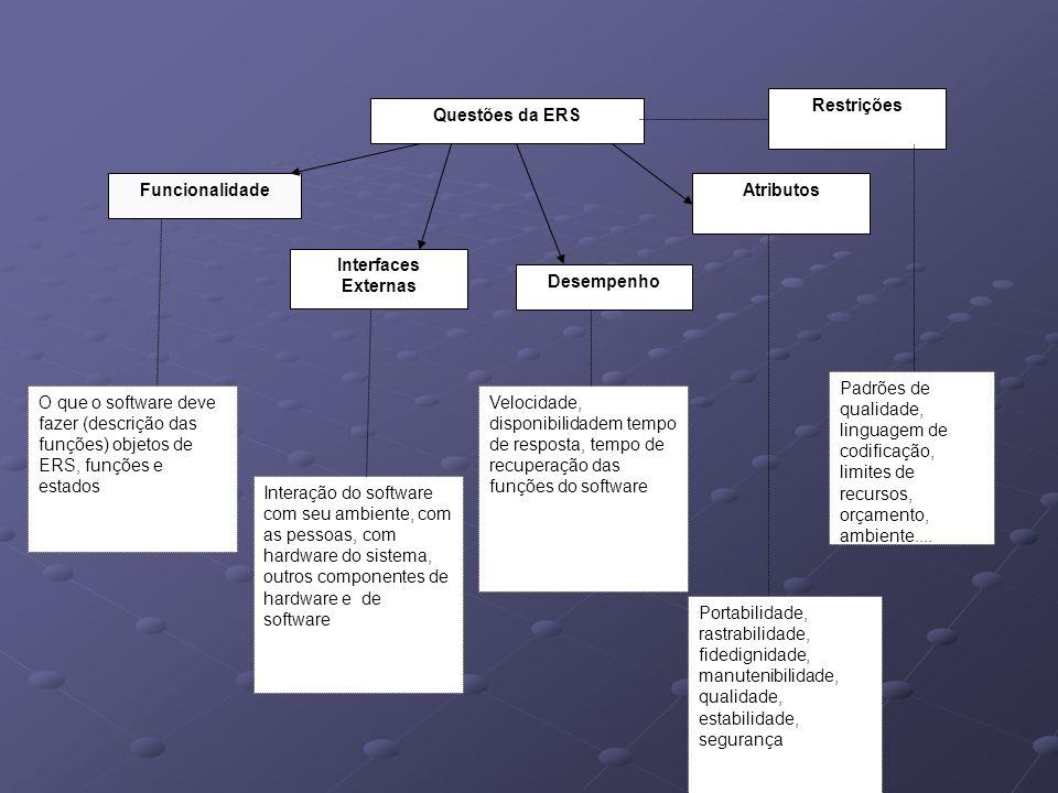Questões da ERS Funcionalidade. Interfaces Externas. Desempenho. Atributos. Restrições.