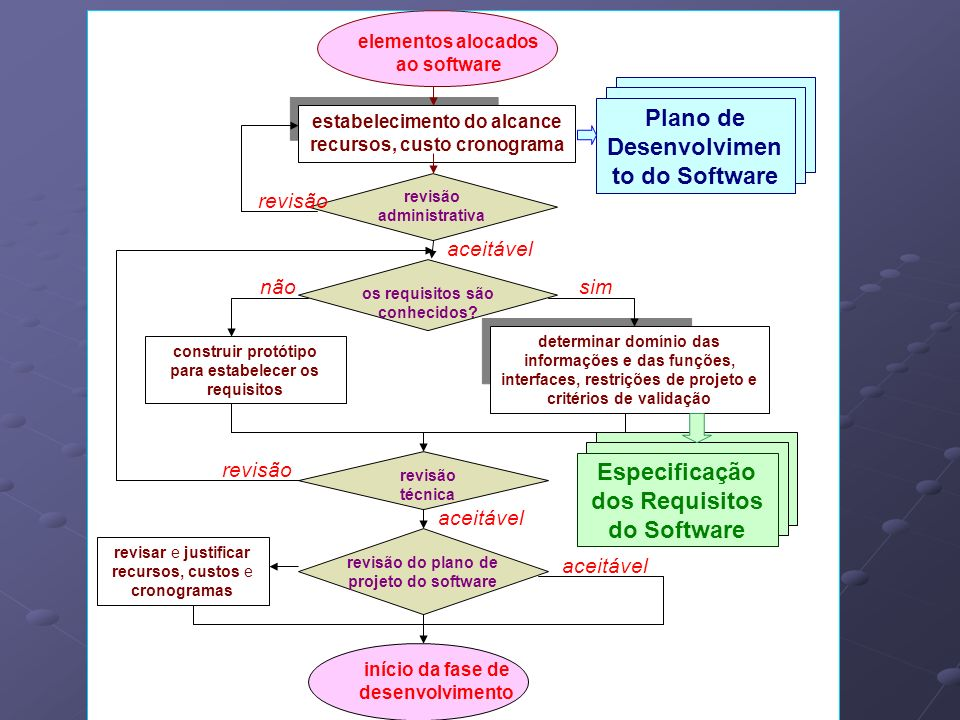 Plano de Desenvolvimento do Software