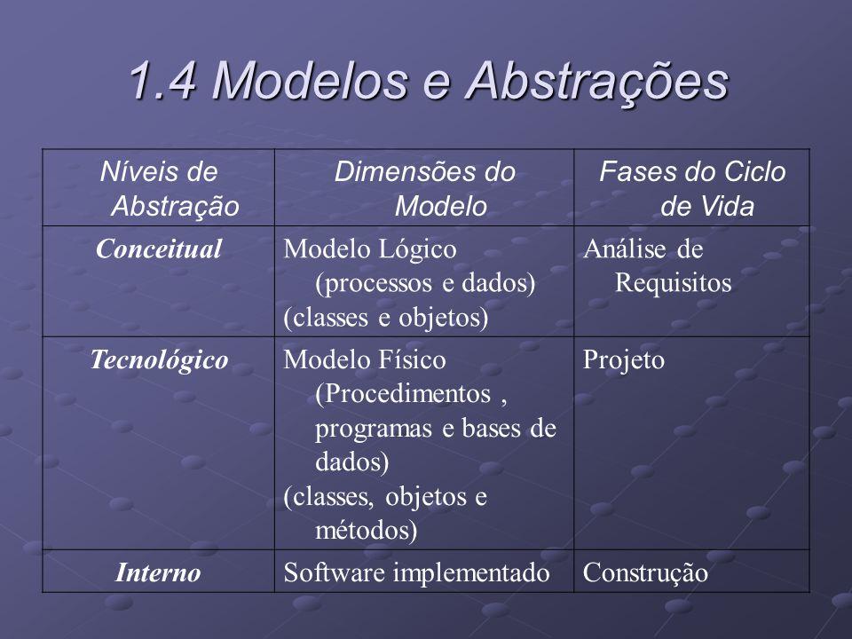1.4 Modelos e Abstrações Níveis de Abstração Dimensões do Modelo