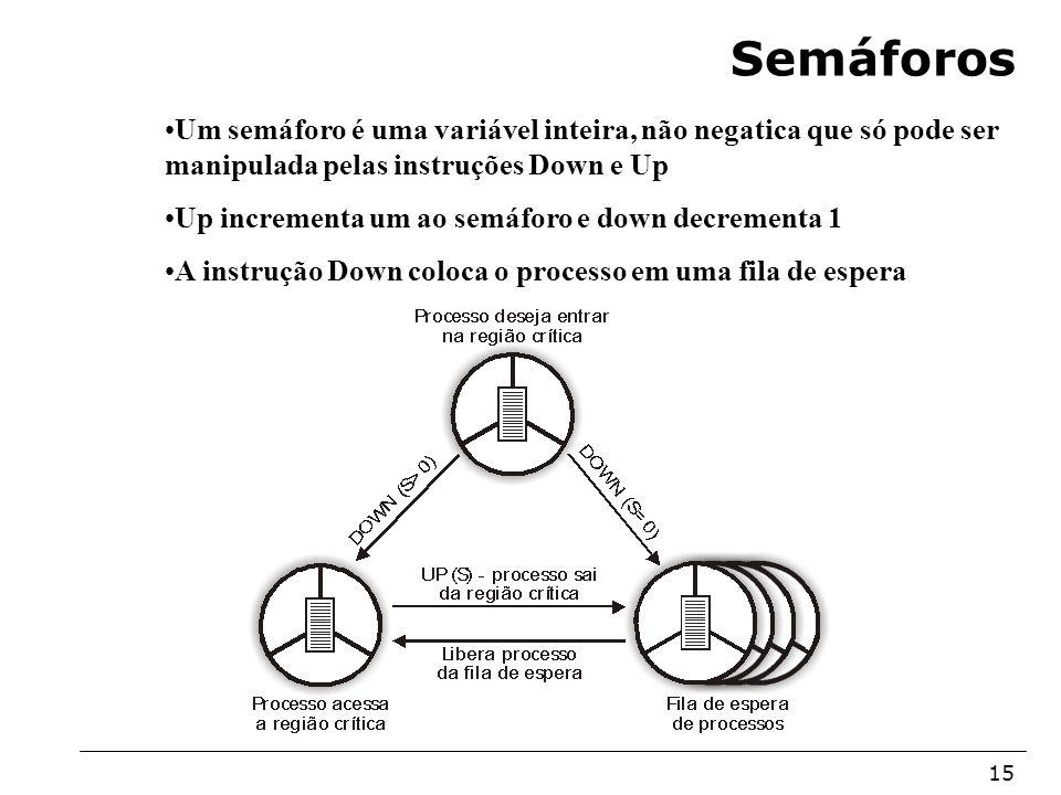 Semáforos Um semáforo é uma variável inteira, não negatica que só pode ser manipulada pelas instruções Down e Up.