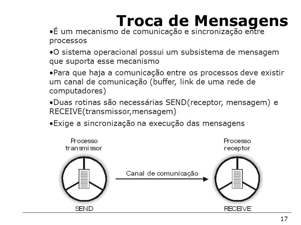 Troca de Mensagens É um mecanismo de comunicação e sincronização entre processos.