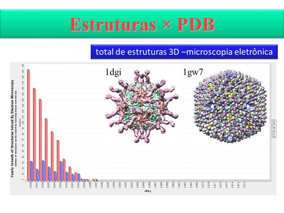 total de estruturas 3D –microscopia eletrônica
