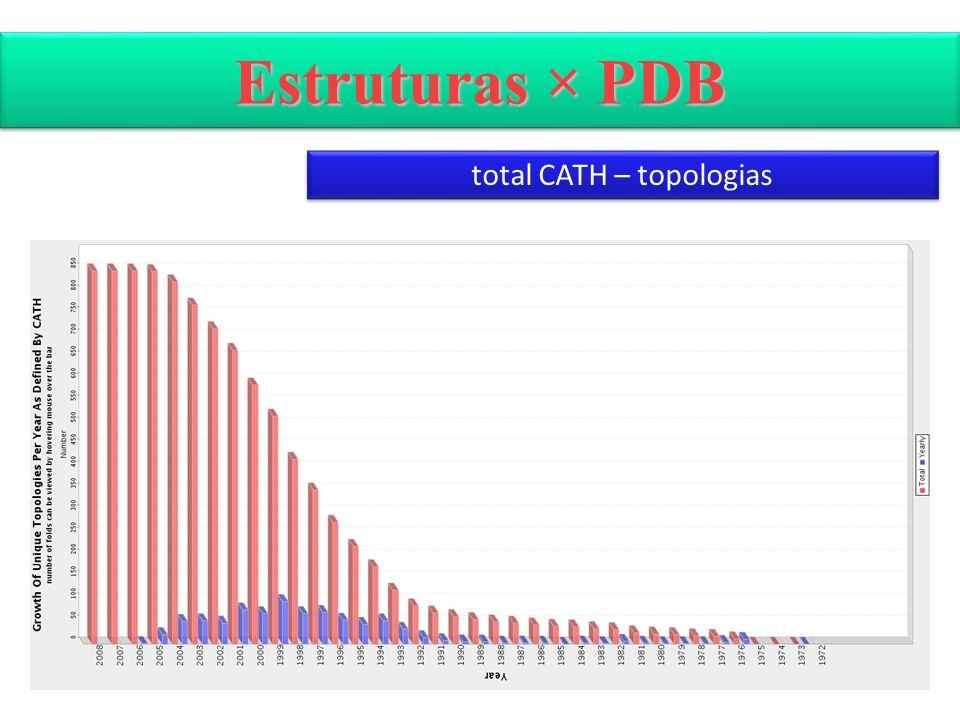 total CATH – topologias