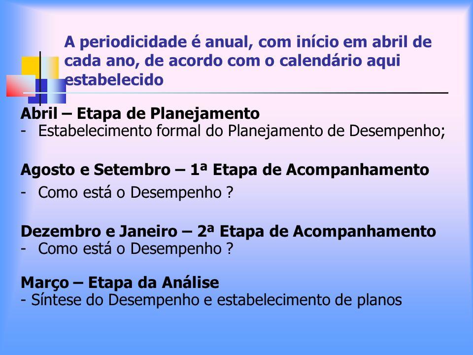A periodicidade é anual, com início em abril de cada ano, de acordo com o calendário aqui estabelecido