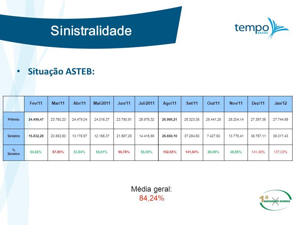 Sinistralidade Situação ASTEB: Média geral: 84,24% Fev/11 Mar/11