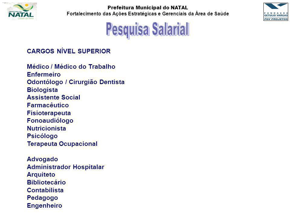 Pesquisa Salarial CARGOS NÍVEL SUPERIOR Médico / Médico do Trabalho