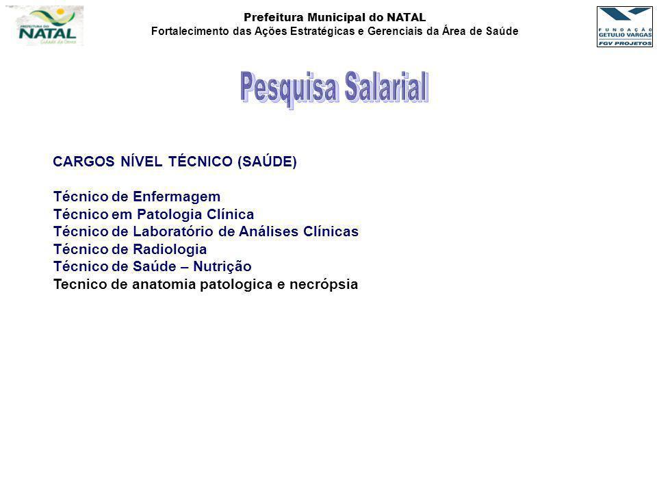 Pesquisa Salarial CARGOS NÍVEL TÉCNICO (SAÚDE) Técnico de Enfermagem