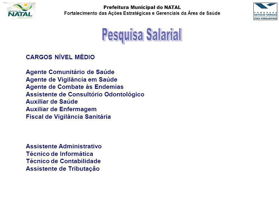 Pesquisa Salarial CARGOS NÍVEL MÉDIO Agente Comunitário de Saúde