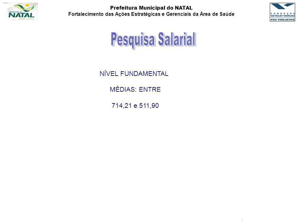 Pesquisa Salarial NÍVEL FUNDAMENTAL MÉDIAS: ENTRE 714,21 e 511,90 ,