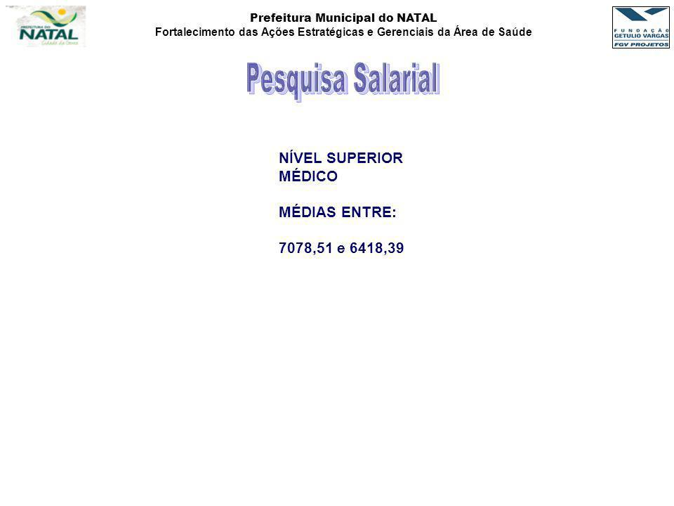 Pesquisa Salarial NÍVEL SUPERIOR MÉDICO MÉDIAS ENTRE: