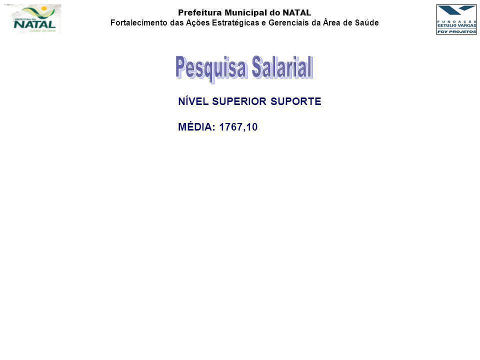Pesquisa Salarial NÍVEL SUPERIOR SUPORTE MÉDIA: 1767,10