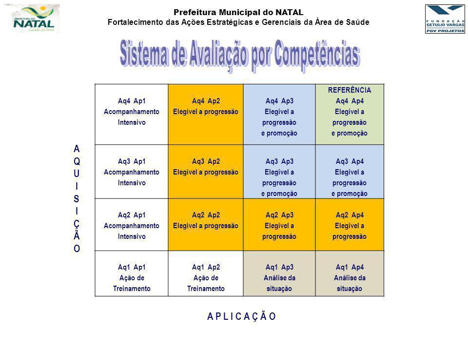Sistema de Avaliação por Competências