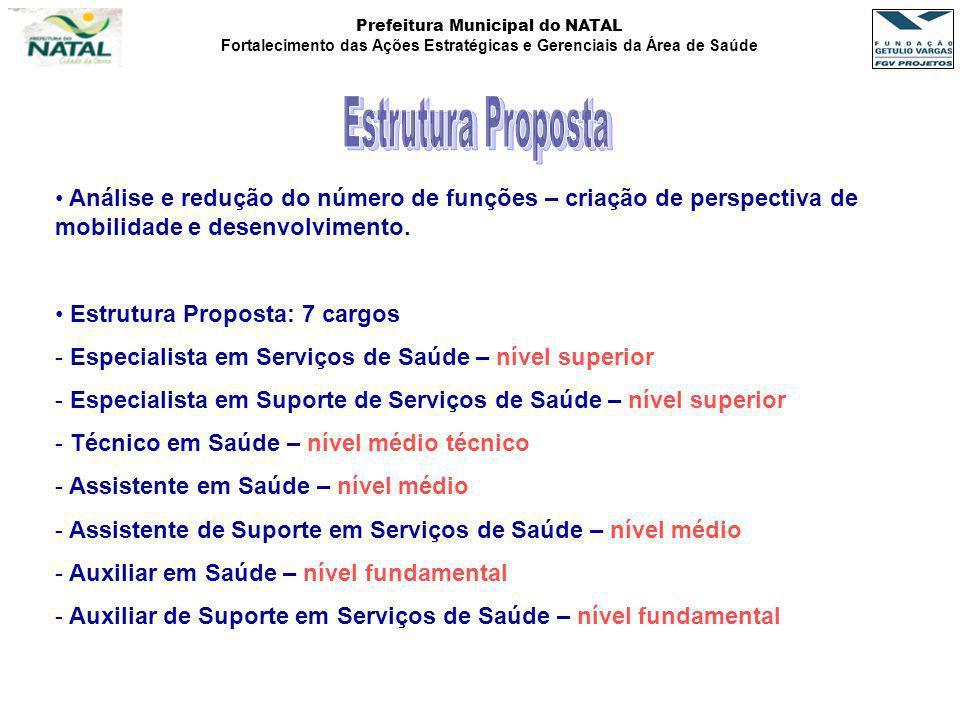 Estrutura Proposta Análise e redução do número de funções – criação de perspectiva de mobilidade e desenvolvimento.